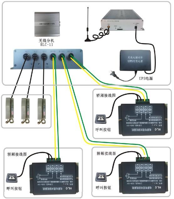 安装方法:将电梯无线对讲分机安装在电梯机房。首先使用划线器标出安装位置,用电钻钻孔,将螺栓把分机固定好。最好安装在离门窗近的地方方便无线信号的接收和发射,把12V-UPS电源插在电源接口上,打开电源,看电源灯是否已变亮,看分机侧面电源灯是否变亮,都已变亮分机已处于正常工作状态,把机房电话接入电话接口处,最后再插入控制线到通话器接口上,把控制线上的两条(黄绿)线接入准备好的两条随行电缆上,这时机房设备已全部安装完备(注:每台分机可接三台电梯)。