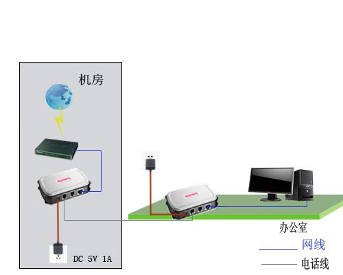 wd-e85m电话线网桥(室内型)民用级